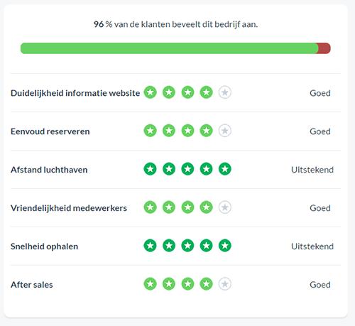 beoordelingen-feedbackcompany-eazzypark